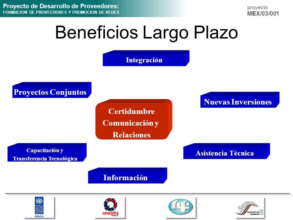 Proyecto de Desarrollo de Proveedores: FORMACION DE PROVEEDORES Y PROMOCION DE REDES proyecto MEX/03/001 Beneficios Largo Plazo Certidumbre Comunicación y Relaciones Proyectos Conjuntos Integración Nuevas Inversiones Capacitación y Transferencia Tecnológica Información Asistencia Técnica