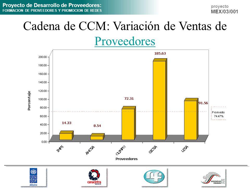 Proyecto de Desarrollo de Proveedores: FORMACION DE PROVEEDORES Y PROMOCION DE REDES proyecto MEX/03/001 Cadena de CCM: Variación de Ventas de Proveed
