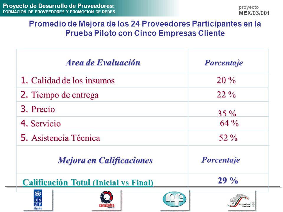 Proyecto de Desarrollo de Proveedores: FORMACION DE PROVEEDORES Y PROMOCION DE REDES proyecto MEX/03/001 Promedio de Mejora de los 24 Proveedores Participantes en la Prueba Piloto con Cinco Empresas Cliente 1.