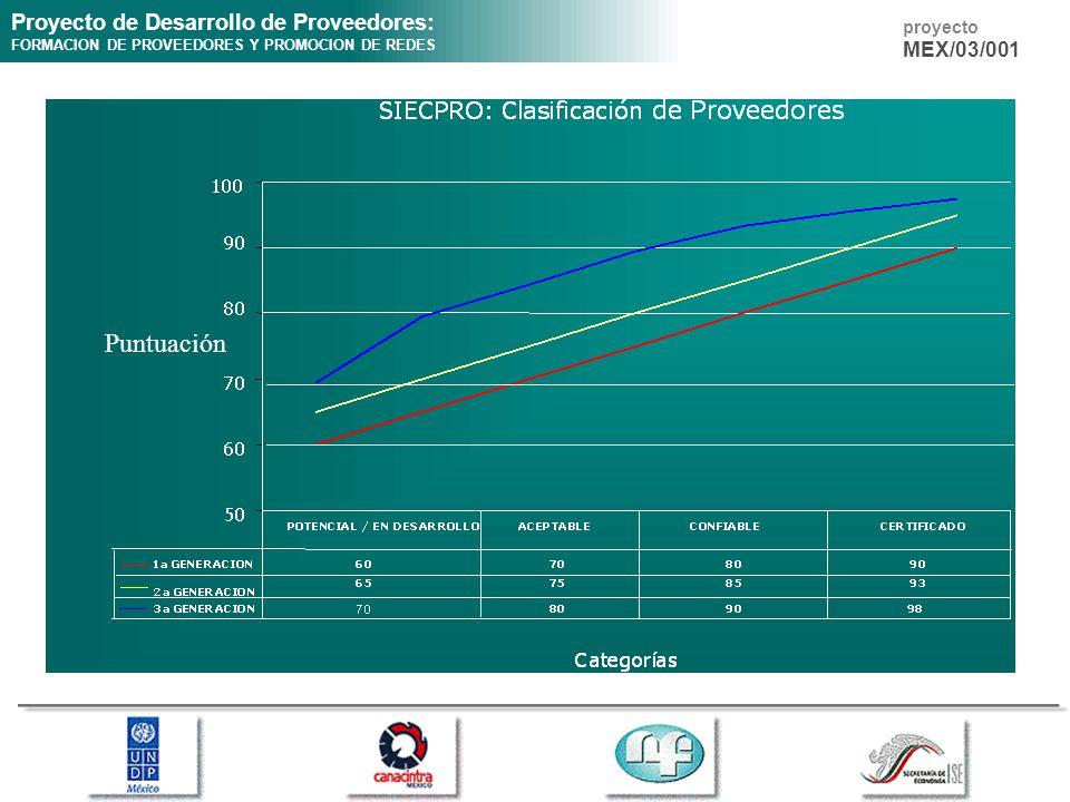 Proyecto de Desarrollo de Proveedores: FORMACION DE PROVEEDORES Y PROMOCION DE REDES proyecto MEX/03/001 Puntuación