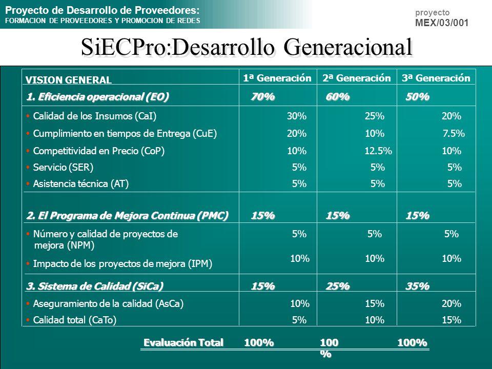 Proyecto de Desarrollo de Proveedores: FORMACION DE PROVEEDORES Y PROMOCION DE REDES proyecto MEX/03/001 SiECPro:Desarrollo Generacional Evaluación To