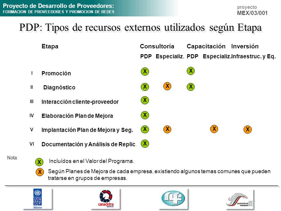 Proyecto de Desarrollo de Proveedores: FORMACION DE PROVEEDORES Y PROMOCION DE REDES proyecto MEX/03/001 EtapaInversión PDPEspecializ. PDPEspecializ.I