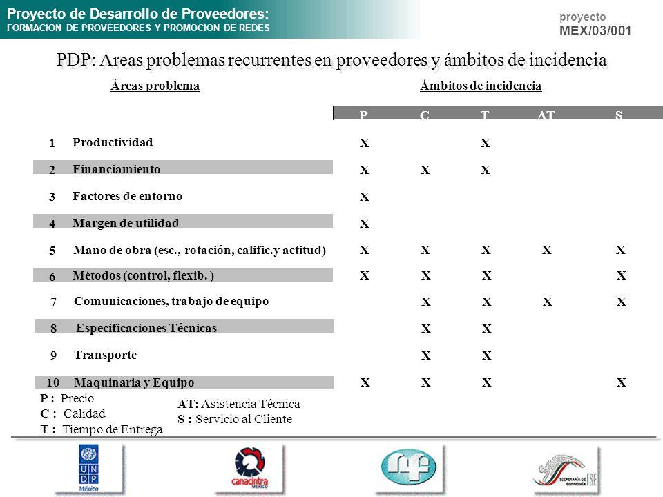Proyecto de Desarrollo de Proveedores: FORMACION DE PROVEEDORES Y PROMOCION DE REDES proyecto MEX/03/001 Áreas problema PCTATS 1 Productividad XX 2 Fi