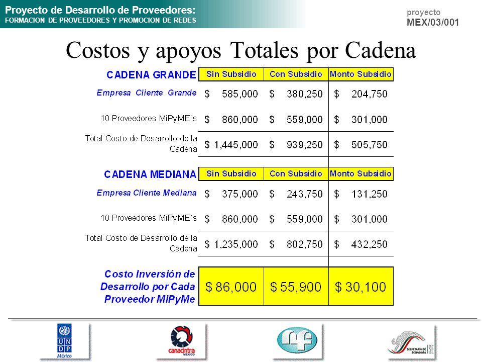 Proyecto de Desarrollo de Proveedores: FORMACION DE PROVEEDORES Y PROMOCION DE REDES proyecto MEX/03/001 Costos y apoyos Totales por Cadena