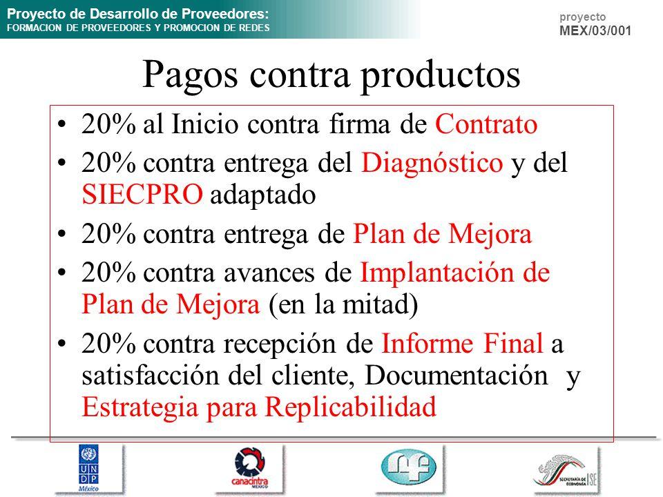 Proyecto de Desarrollo de Proveedores: FORMACION DE PROVEEDORES Y PROMOCION DE REDES proyecto MEX/03/001 Pagos contra productos 20% al Inicio contra firma de Contrato 20% contra entrega del Diagnóstico y del SIECPRO adaptado 20% contra entrega de Plan de Mejora 20% contra avances de Implantación de Plan de Mejora (en la mitad) 20% contra recepción de Informe Final a satisfacción del cliente, Documentación y Estrategia para Replicabilidad