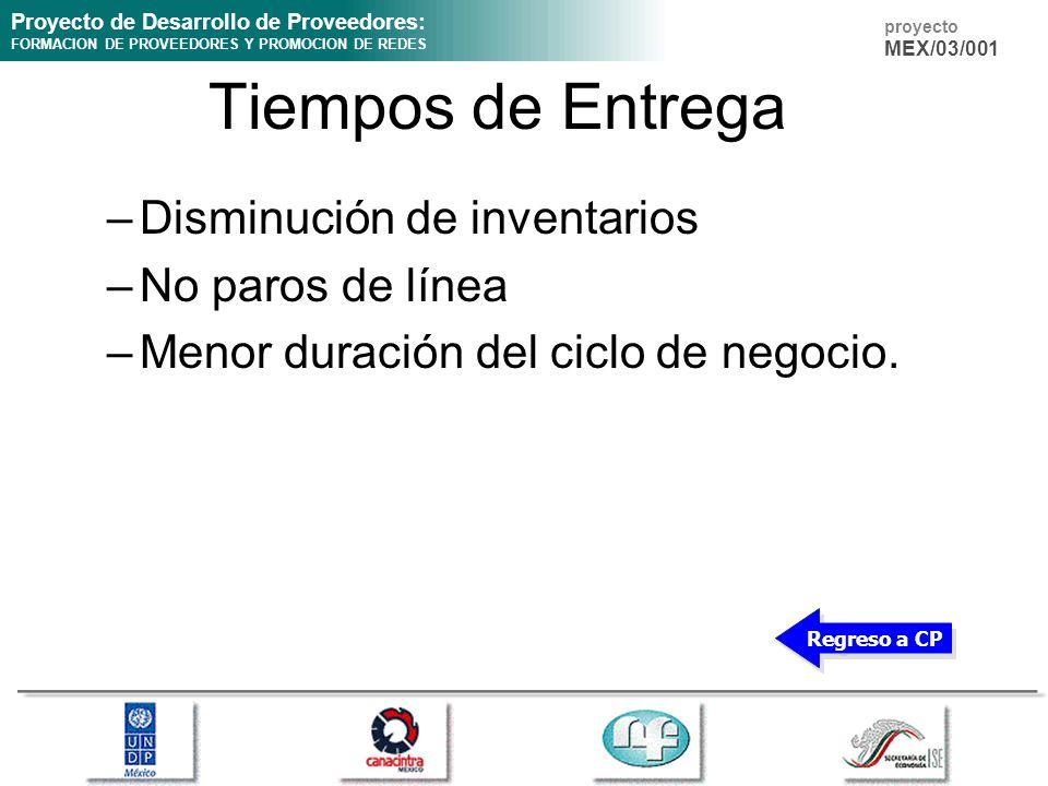 Proyecto de Desarrollo de Proveedores: FORMACION DE PROVEEDORES Y PROMOCION DE REDES proyecto MEX/03/001 Tiempos de Entrega –Disminución de inventario