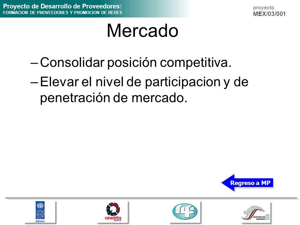 Proyecto de Desarrollo de Proveedores: FORMACION DE PROVEEDORES Y PROMOCION DE REDES proyecto MEX/03/001 Mercado –Consolidar posición competitiva. –El