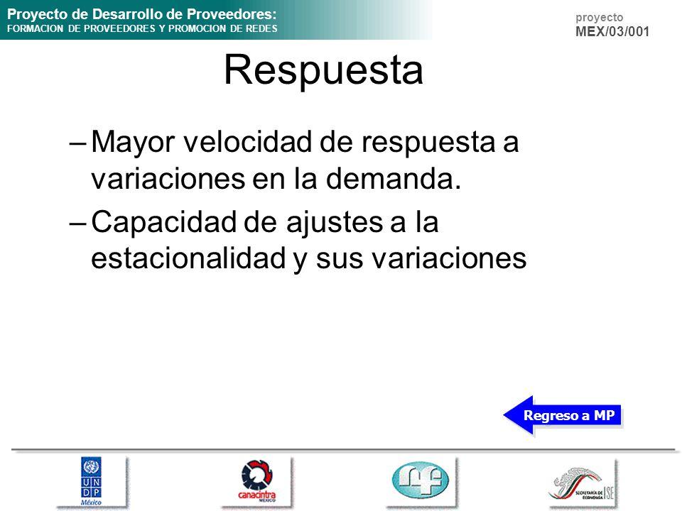 Proyecto de Desarrollo de Proveedores: FORMACION DE PROVEEDORES Y PROMOCION DE REDES proyecto MEX/03/001 Respuesta –Mayor velocidad de respuesta a var