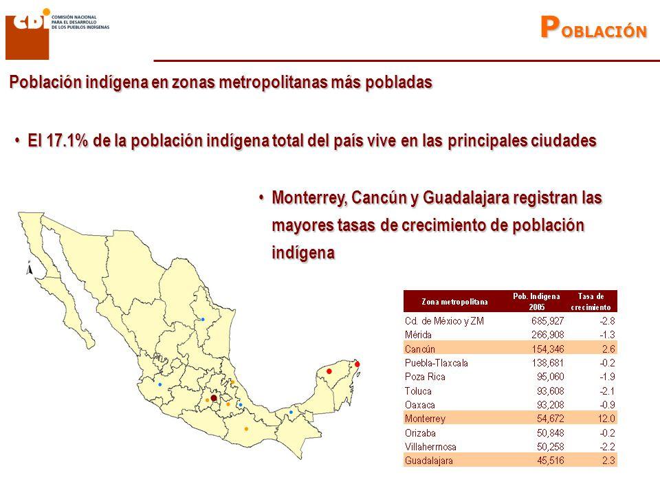 Población indígena en zonas metropolitanas más pobladas El 17.1% de la población indígena total del país vive en las principales ciudades El 17.1% de la población indígena total del país vive en las principales ciudades P OBLACIÓN Monterrey, Cancún y Guadalajara registran las mayores tasas de crecimiento de población indígena Monterrey, Cancún y Guadalajara registran las mayores tasas de crecimiento de población indígena