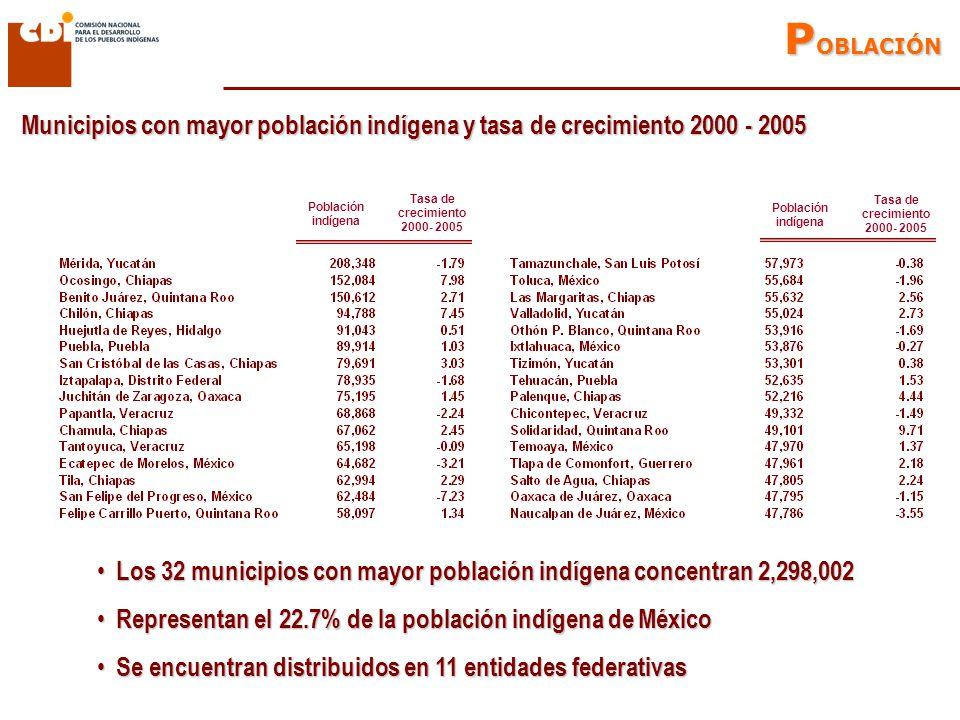 Población indígena Tasa de crecimiento 2000- 2005 Población indígena Tasa de crecimiento 2000- 2005 Municipios con mayor población indígena y tasa de crecimiento 2000 - 2005 Los 32 municipios con mayor población indígena concentran 2,298,002 Los 32 municipios con mayor población indígena concentran 2,298,002 Representan el 22.7% de la población indígena de México Representan el 22.7% de la población indígena de México Se encuentran distribuidos en 11 entidades federativas Se encuentran distribuidos en 11 entidades federativas P OBLACIÓN