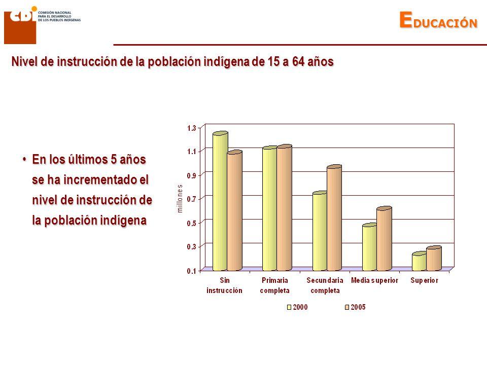 Nivel de instrucción de la población indígena de 15 a 64 años E DUCACIÓN En los últimos 5 años se ha incrementado el nivel de instrucción de la población indígena En los últimos 5 años se ha incrementado el nivel de instrucción de la población indígena