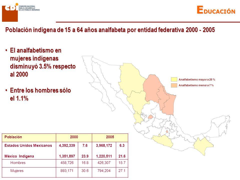 Población indígena de 15 a 64 años analfabeta por entidad federativa 2000 - 2005 Analfabetismo mayor a 28 % Analfabetismo menor a 7 % Población20002005 Estados Unidos Mexicanos México Indígena 4,392,339 1,351,897 7.6 23.9 3,968,172 1,220,511 6.3 21.6 Hombres458,72616.8426,30715.7 Mujeres893,17130.6794,20427.1 El analfabetismo en mujeres indígenas disminuyó 3.5% respecto al 2000 El analfabetismo en mujeres indígenas disminuyó 3.5% respecto al 2000 Entre los hombres sólo el 1.1% Entre los hombres sólo el 1.1% E DUCACIÓN