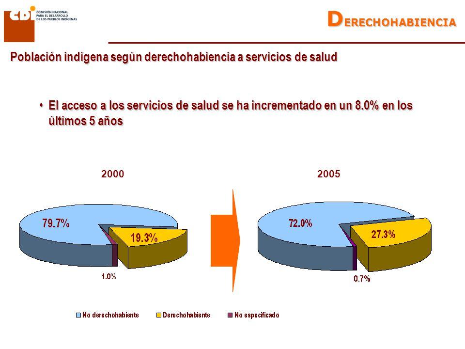 Población indígena según derechohabiencia a servicios de salud 20002005 D ERECHOHABIENCIA El acceso a los servicios de salud se ha incrementado en un 8.0% en los últimos 5 años El acceso a los servicios de salud se ha incrementado en un 8.0% en los últimos 5 años