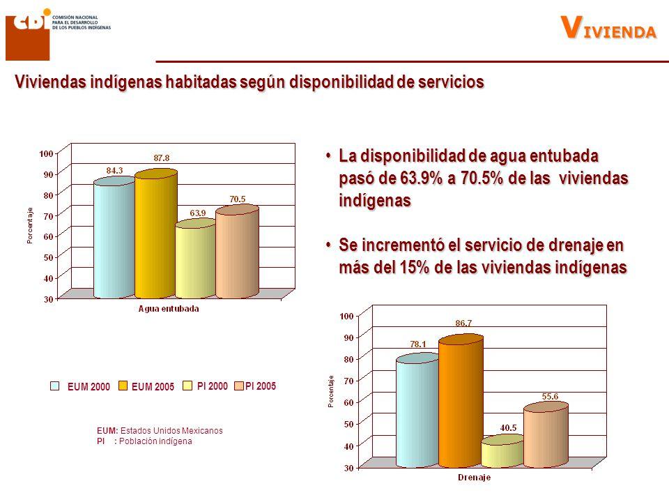Viviendas indígenas habitadas según disponibilidad de servicios EUM: Estados Unidos Mexicanos PI : Población indígena V IVIENDA EUM 2000EUM 2005 PI 2000 PI 2005 La disponibilidad de agua entubada pasó de 63.9% a 70.5% de las viviendas indígenas La disponibilidad de agua entubada pasó de 63.9% a 70.5% de las viviendas indígenas Se incrementó el servicio de drenaje en más del 15% de las viviendas indígenas Se incrementó el servicio de drenaje en más del 15% de las viviendas indígenas