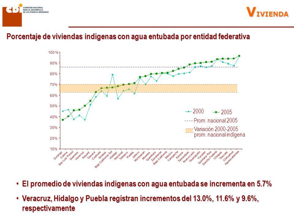 Porcentaje de viviendas indígenas con agua entubada por entidad federativa V IVIENDA El promedio de viviendas indígenas con agua entubada se incrementa en 5.7% El promedio de viviendas indígenas con agua entubada se incrementa en 5.7% Veracruz, Hidalgo y Puebla registran incrementos del 13.0%, 11.6% y 9.6%, respectivamente Veracruz, Hidalgo y Puebla registran incrementos del 13.0%, 11.6% y 9.6%, respectivamente