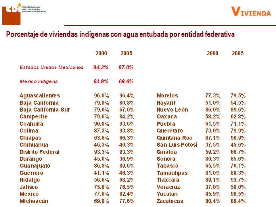 Porcentaje de viviendas indígenas con agua entubada por entidad federativa V IVIENDA