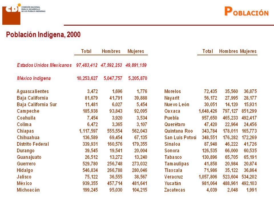 Entidades con mayor inmigración (mayor a 15%) Entidades con menor inmigración (menor a 1.5%) Población indígena de 5 años y más según lugar de residencia, 2005 M IGRACIÓN Estados Unidos Mexicanos2,705,6993.0% México Indígena218,1212.5% Población que cambió su residencia entre 2000 y 2005
