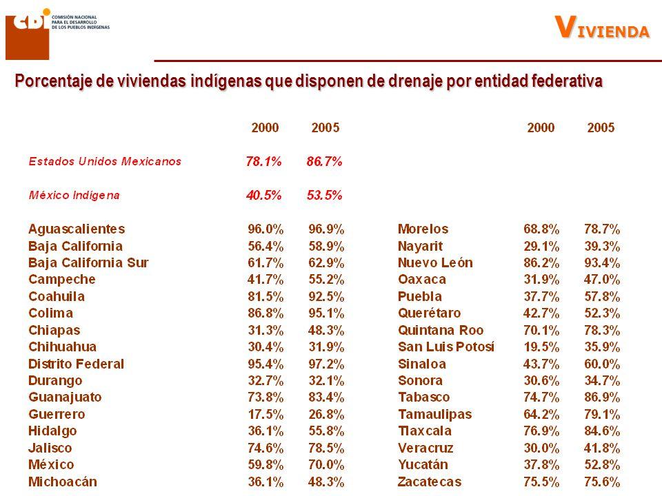 Porcentaje de viviendas indígenas que disponen de drenaje por entidad federativa V IVIENDA