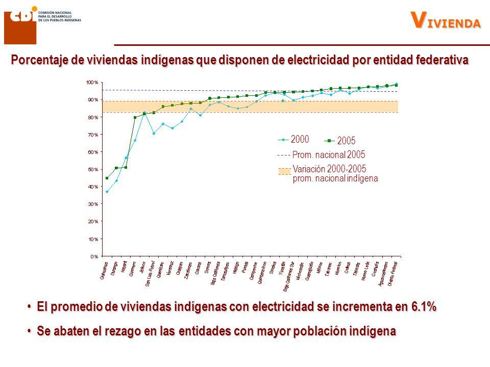 Porcentaje de viviendas indígenas que disponen de electricidad por entidad federativa V IVIENDA 2000 2005 Prom.