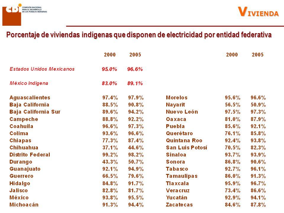 Porcentaje de viviendas indígenas que disponen de electricidad por entidad federativa V IVIENDA