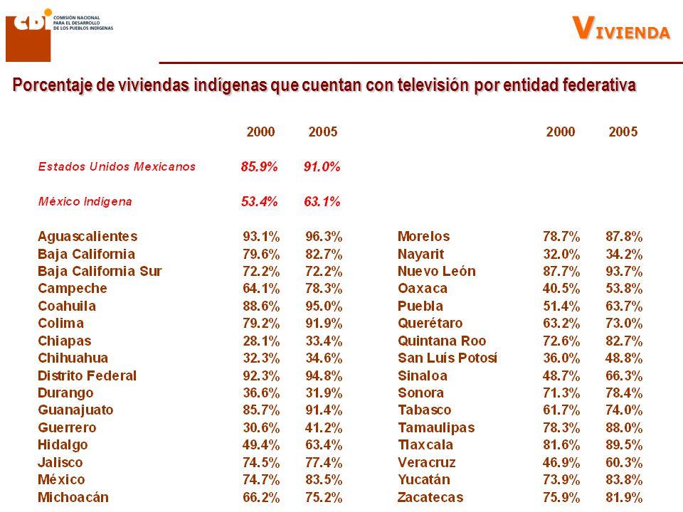 Porcentaje de viviendas indígenas que cuentan con televisión por entidad federativa V IVIENDA
