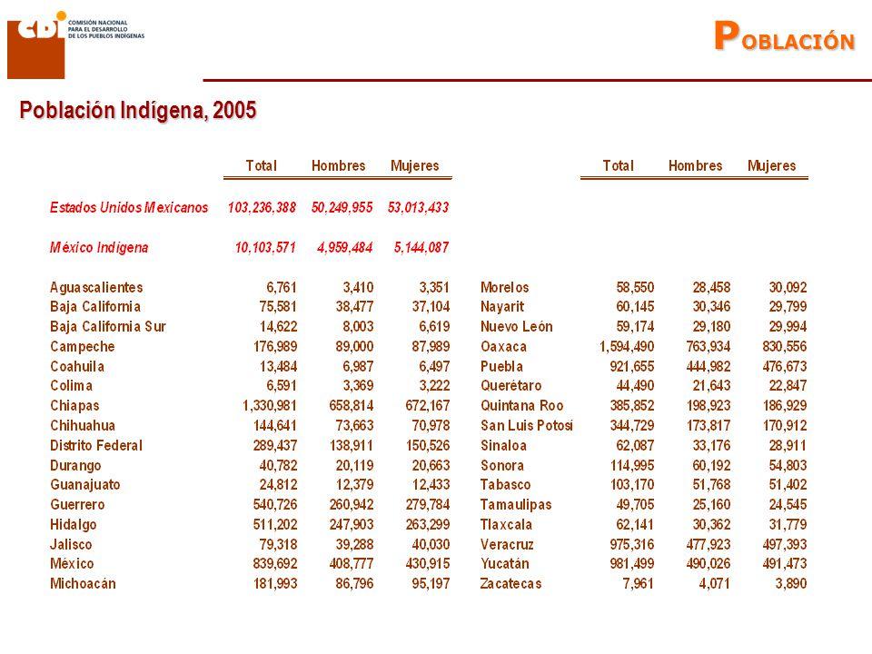 5,863,022 2,899,401 1,251,164 240,040 Cuantificación de la población indígena con base en el criterio de hogar Población indígena 2000 HLI de 5 años y más 0 a 4 años 5 y mas no HLI HLI de 5 años y más fuera de hogares indígenas Población indígena 2005 413,313 1,113,763 2,719,520 5,856,975 Total: 10,253,627 Total: 10,103,571 P OBLACIÓN