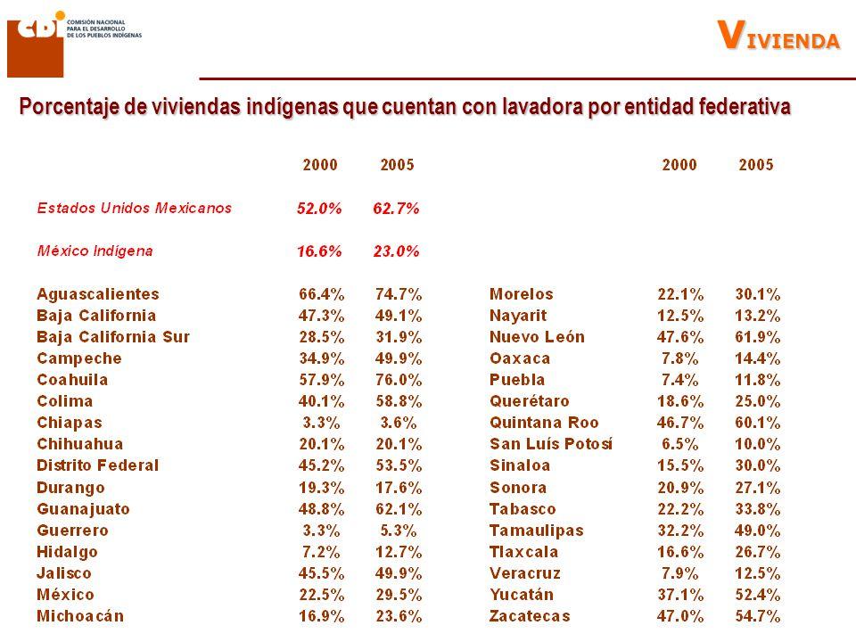 Porcentaje de viviendas indígenas que cuentan con lavadora por entidad federativa V IVIENDA