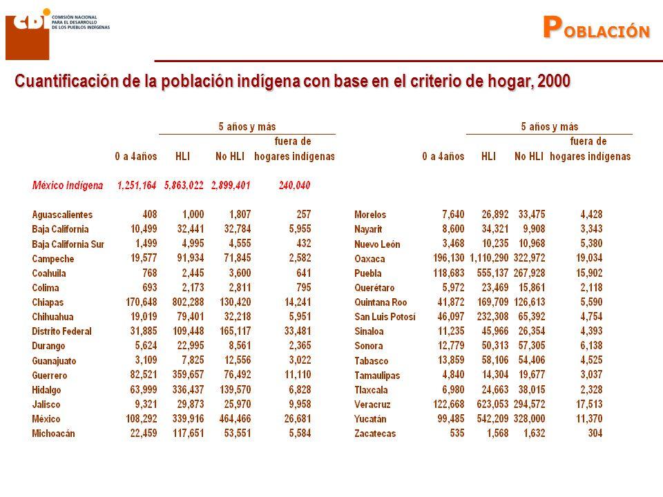 Cuantificación de la población indígena con base en el criterio de hogar, 2000 P OBLACIÓN