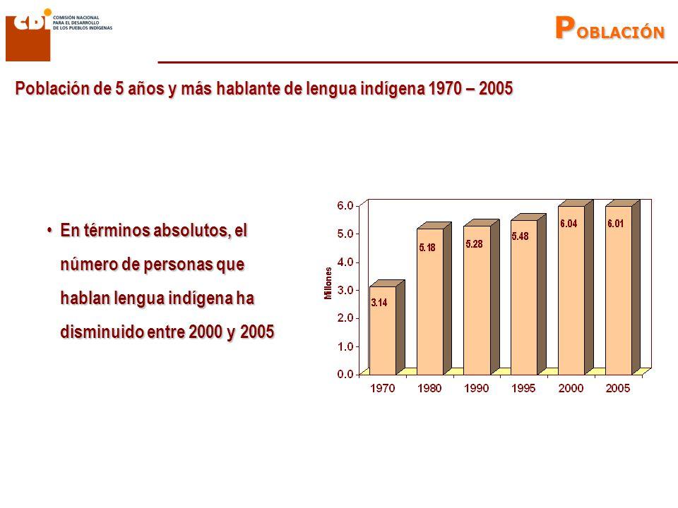 Estructura por edad y sexo de población indígena 2000 - 2005 Se redujo la población de 0 a 9 años debido a una menor fecundidad Se redujo la población de 0 a 9 años debido a una menor fecundidad La población indígena de 10 a 24 años disminuye, lo cual puede ser un efecto de la migración La población indígena de 10 a 24 años disminuye, lo cual puede ser un efecto de la migración 2005 2000 La disminución de la población HLI, indica pérdida de la lengua La disminución de la población HLI, indica pérdida de la lengua P OBLACIÓN