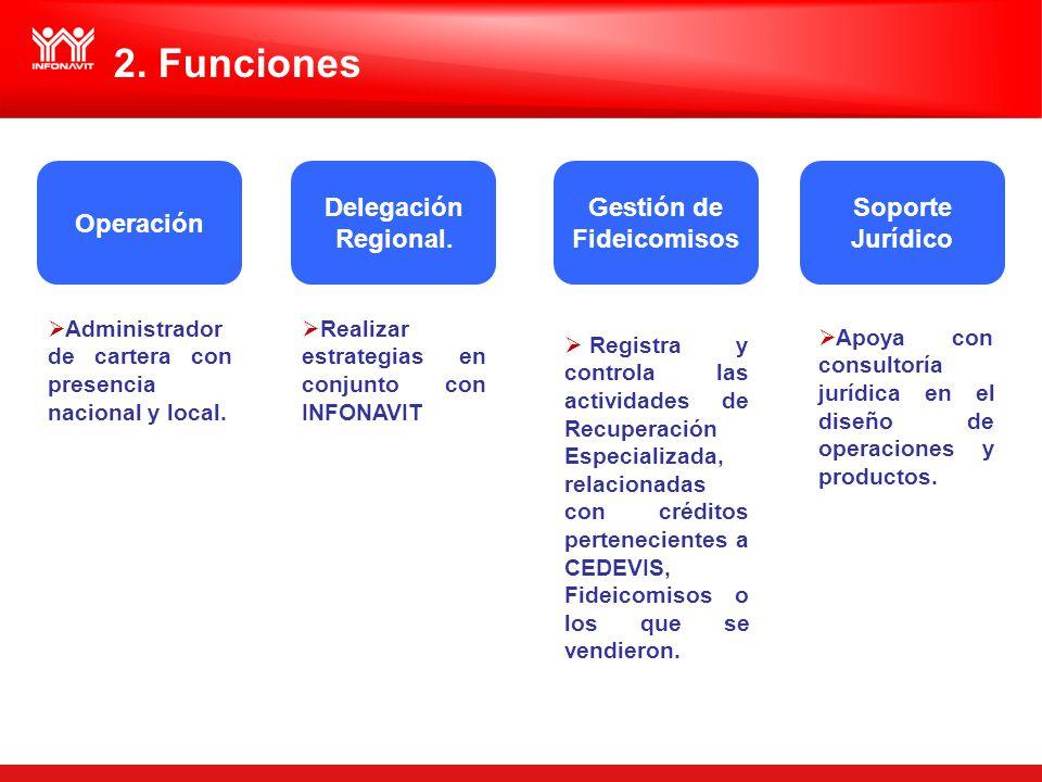 2. Funciones Administrador de cartera con presencia nacional y local. Realizar estrategias en conjunto con INFONAVIT Operación Delegación Regional. Ge