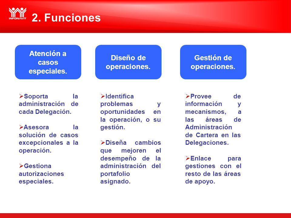 2. Funciones Atención a casos especiales. Soporta la administración de cada Delegación. Asesora la solución de casos excepcionales a la operación. Ges