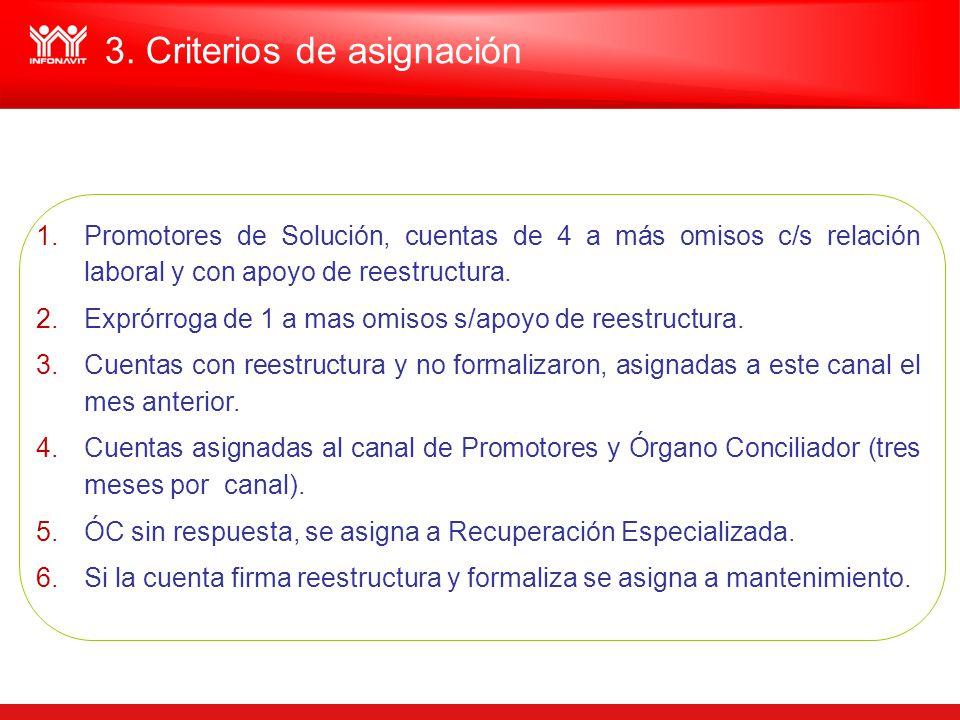 3. Criterios de asignación 1.Promotores de Solución, cuentas de 4 a más omisos c/s relación laboral y con apoyo de reestructura. 2.Exprórroga de 1 a m