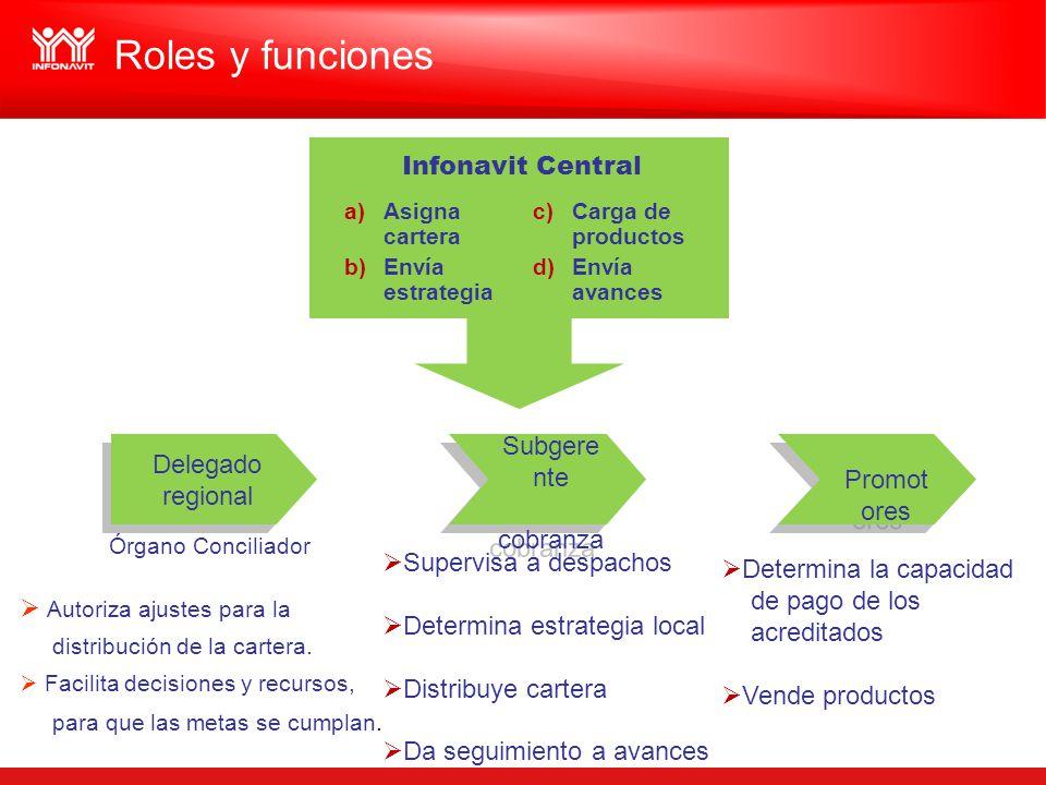 Infonavit Central a)Asigna cartera b)Envía estrategia c)Carga de productos d)Envía avances Supervisa a despachos Determina estrategia local Distribuye