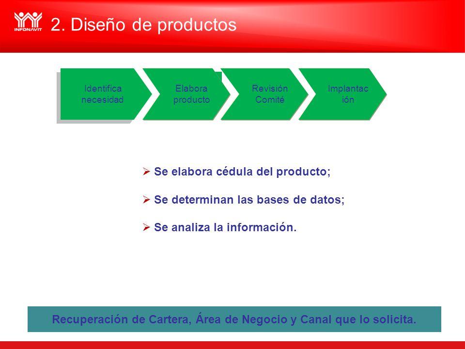 Elabora producto Elabora producto Se elabora cédula del producto; Se determinan las bases de datos; Se analiza la información. Recuperación de Cartera