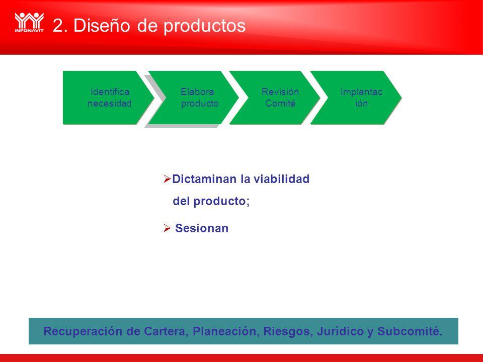 Dictaminan la viabilidad del producto; Sesionan Recuperación de Cartera, Planeación, Riesgos, Jurídico y Subcomité. Revisión Comité Implantac ión Iden