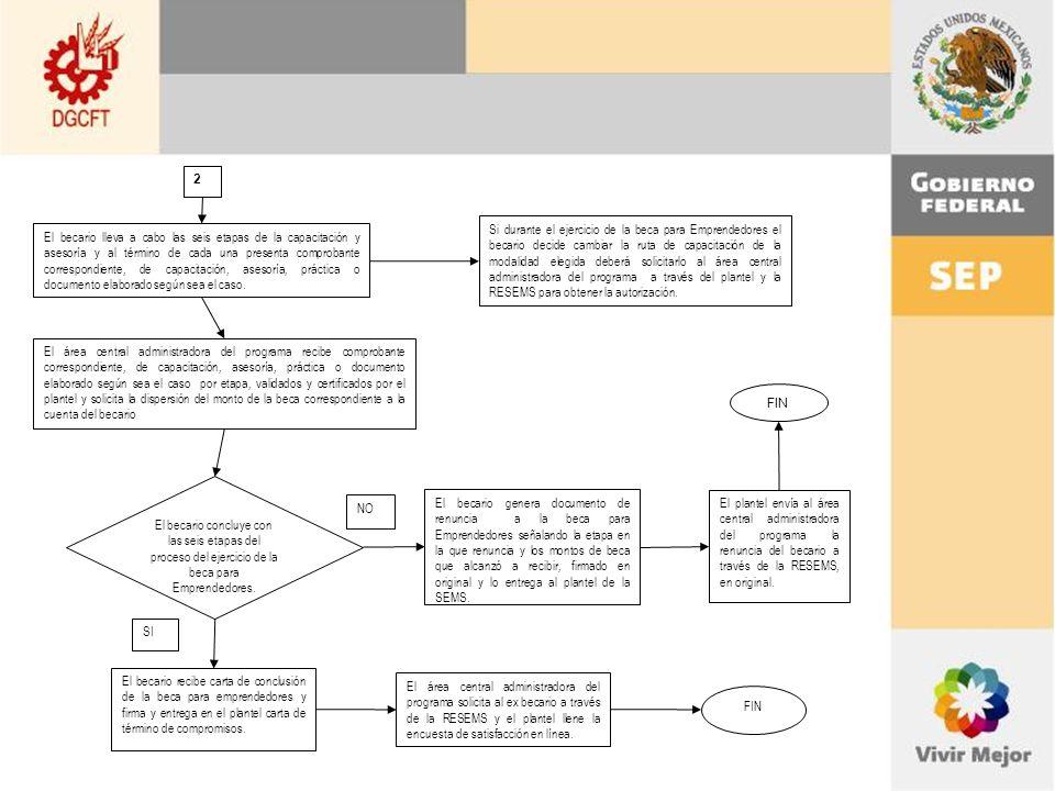 Si durante el ejercicio de la beca para Emprendedores el becario decide cambiar la ruta de capacitación de la modalidad elegida deberá solicitarlo al área central administradora del programa a través del plantel y la RESEMS para obtener la autorización.