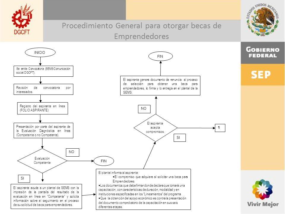 Procedimiento General para otorgar becas de Emprendedores INICIO Se emite Convocatoria (SEMS/Comunicación social/DGCFT).