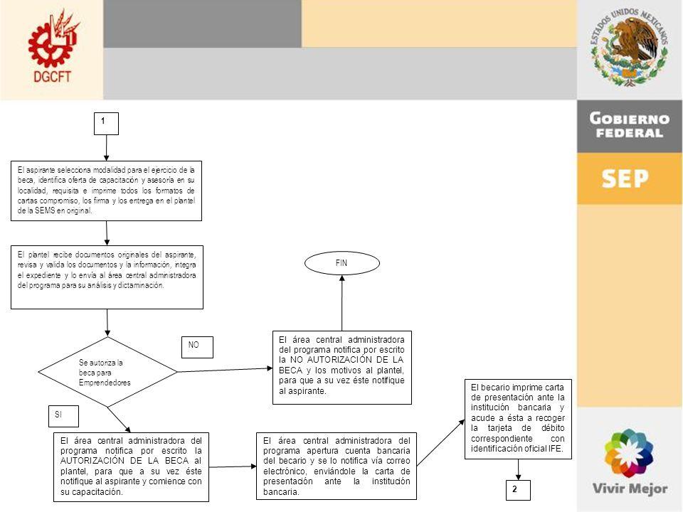El aspirante selecciona modalidad para el ejercicio de la beca, identifica oferta de capacitación y asesoría en su localidad, requisita e imprime todos los formatos de cartas compromiso, los firma y los entrega en el plantel de la SEMS en original.