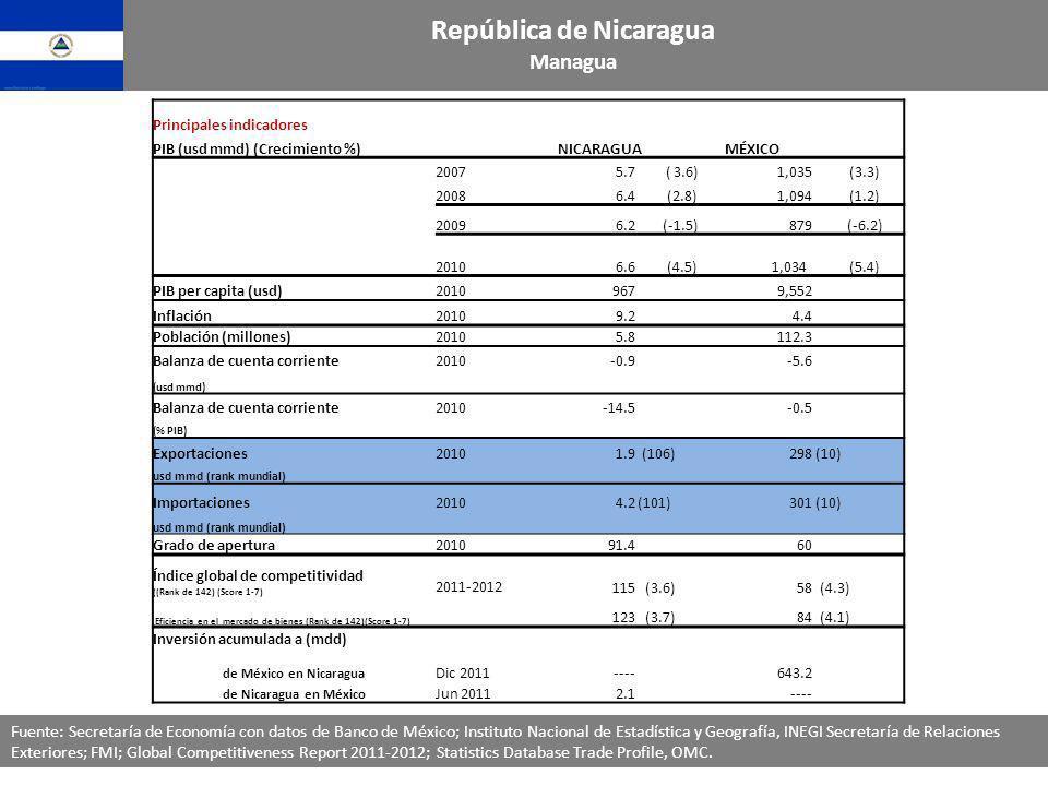 Principales indicadores PIB (usd mmd) (Crecimiento %)NICARAGUAMÉXICO 20075.7 ( 3.6)1,035 (3.3) 20086.4 (2.8)1,094 (1.2) 20096.2 (-1.5)879 (-6.2) 20106.6 (4.5) 1,034 (5.4) PIB per capita (usd)2010967 9,552 Inflación20109.2 4.4 Población (millones)20105.8 112.3 Balanza de cuenta corriente2010-0.9 -5.6 (usd mmd) Balanza de cuenta corriente2010-14.5 -0.5 (% PIB) Exportaciones 20101.9 (106)298 (10) usd mmd (rank mundial) Importaciones20104.2 (101)301 (10) usd mmd (rank mundial) Grado de apertura201091.460 Índice global de competitividad ((Rank de 142) (Score 1-7) 2011-2012115 (3.6)58 (4.3) Eficiencia en el mercado de bienes (Rank de 142)(Score 1-7) 123 (3.7)84 (4.1) Inversión acumulada a (mdd) de México en Nicaragua Dic 2011----643.2 de Nicaragua en México Jun 20112.1---- Fuente: Secretaría de Economía con datos de Banco de México; Instituto Nacional de Estadística y Geografía, INEGI Secretaría de Relaciones Exteriores; FMI; Global Competitiveness Report 2011-2012; Statistics Database Trade Profile, OMC.