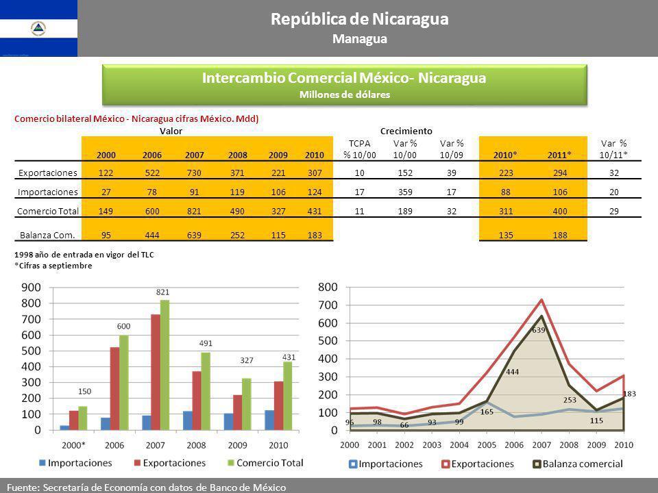 Intercambio Comercial México- Nicaragua Millones de dólares Intercambio Comercial México- Nicaragua Millones de dólares Fuente: Secretaría de Economía
