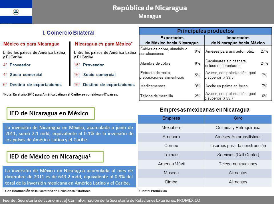 República de Nicaragua Managua Fuente: Secretaría de Economía. a) Con información de la Secretaría de Relaciones Exteriores, PROMÉXICO Principales pro