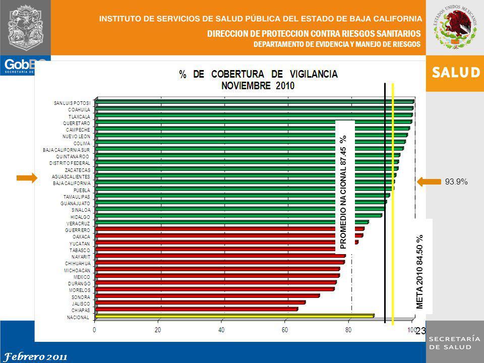 DIRECCION DE PROTECCION CONTRA RIESGOS SANITARIOS DEPARTAMENTO DE EVIDENCIA Y MANEJO DE RIESGOS Febrero 2011 23 PROMEDIO NACIONAL 87.45 % META 2010 84