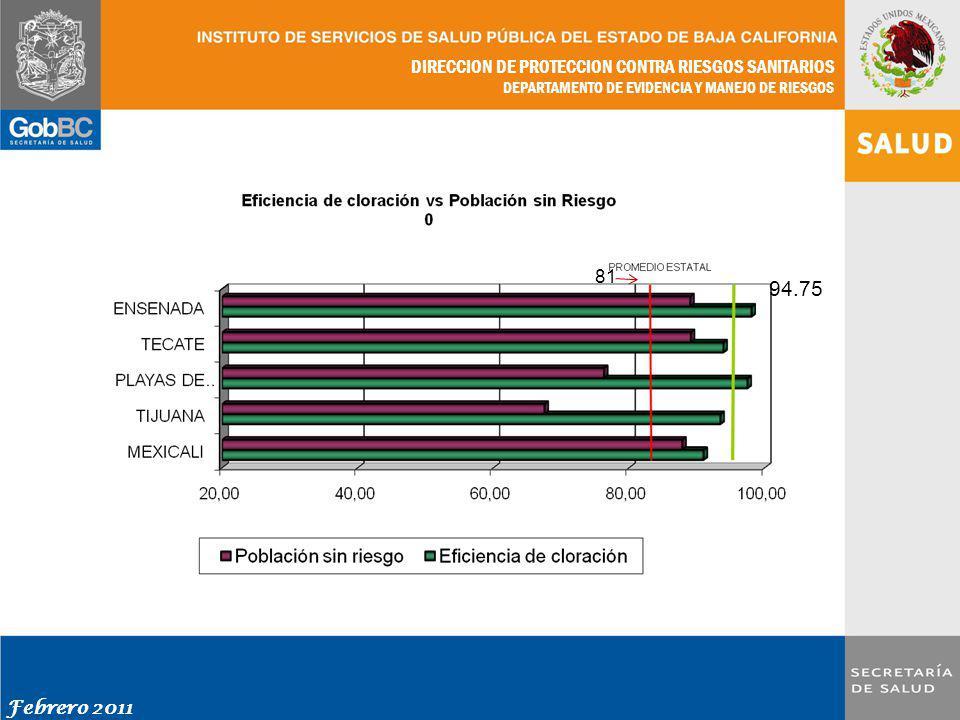 DIRECCION DE PROTECCION CONTRA RIESGOS SANITARIOS DEPARTAMENTO DE EVIDENCIA Y MANEJO DE RIESGOS Febrero 2011 81 94.75