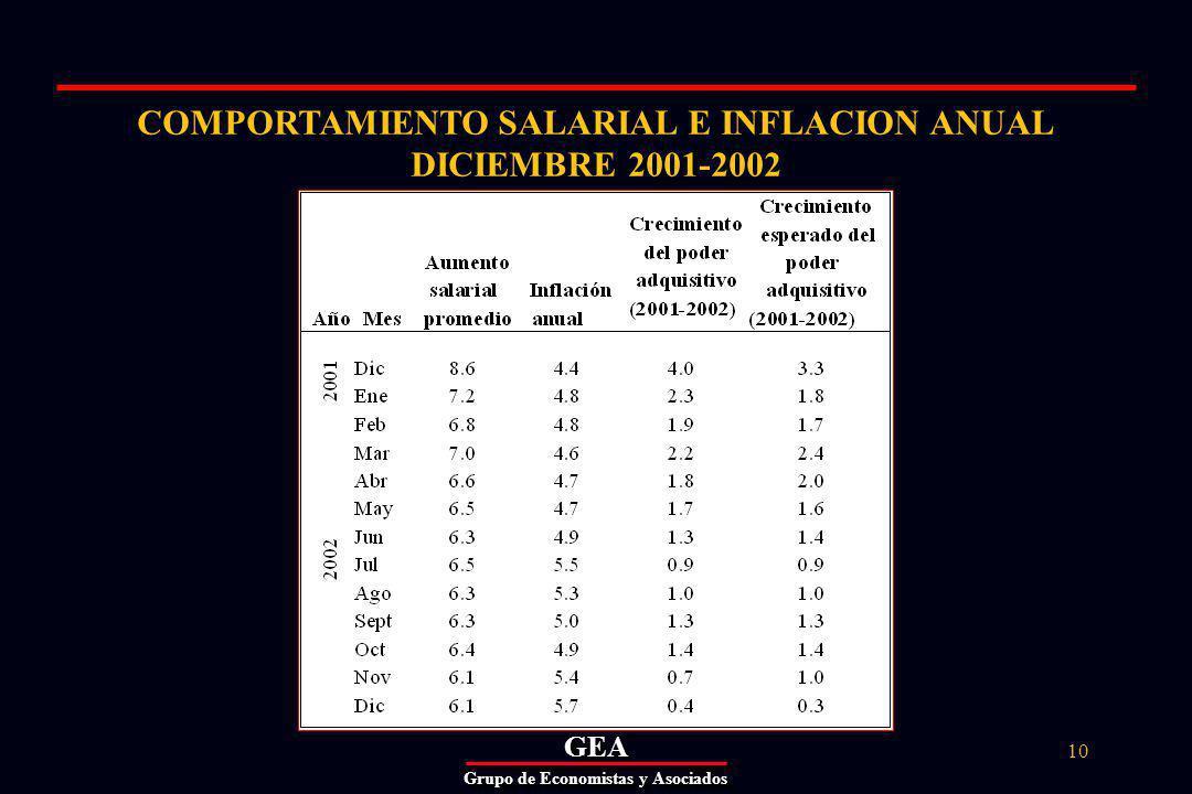 GEAGEA Grupo de Economistas y Asociados 10 COMPORTAMIENTO SALARIAL E INFLACION ANUAL DICIEMBRE 2001-2002