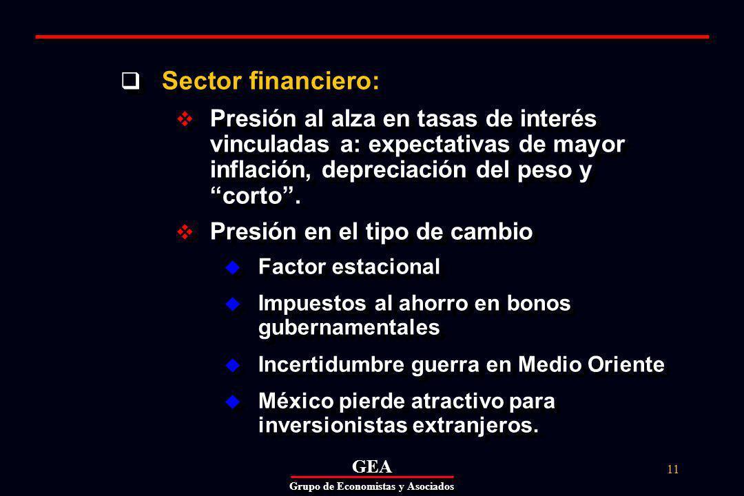 GEAGEA Grupo de Economistas y Asociados 11 Sector financiero: Presión al alza en tasas de interés vinculadas a: expectativas de mayor inflación, depreciación del peso y corto.
