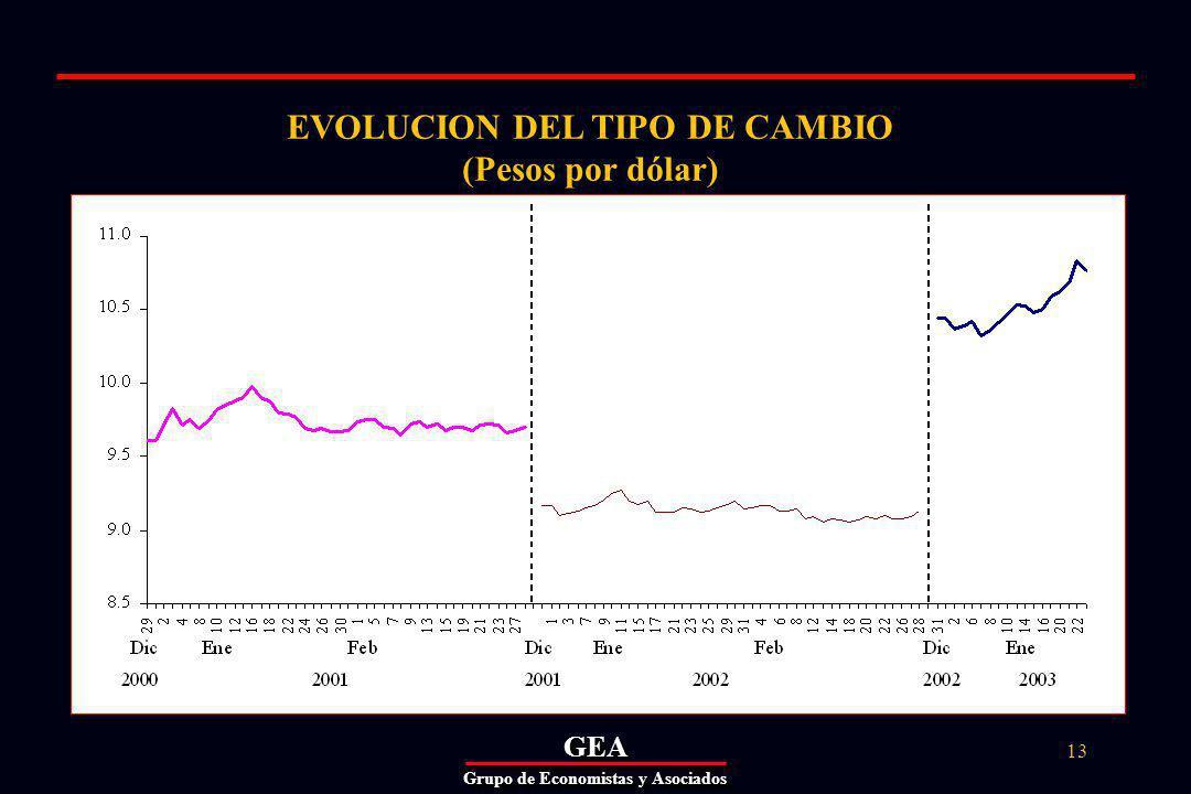 GEAGEA Grupo de Economistas y Asociados 13 EVOLUCION DEL TIPO DE CAMBIO (Pesos por dólar)