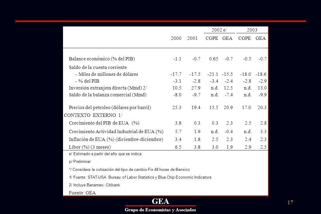 GEAGEA Grupo de Economistas y Asociados 17