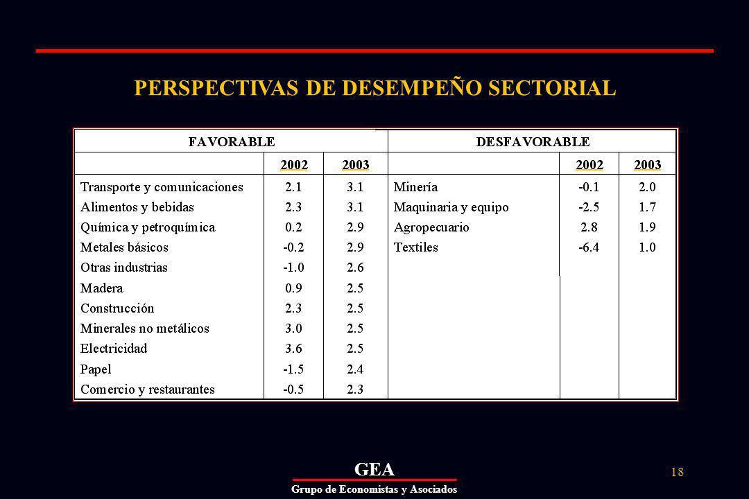 GEAGEA Grupo de Economistas y Asociados 18 PERSPECTIVAS DE DESEMPEÑO SECTORIAL