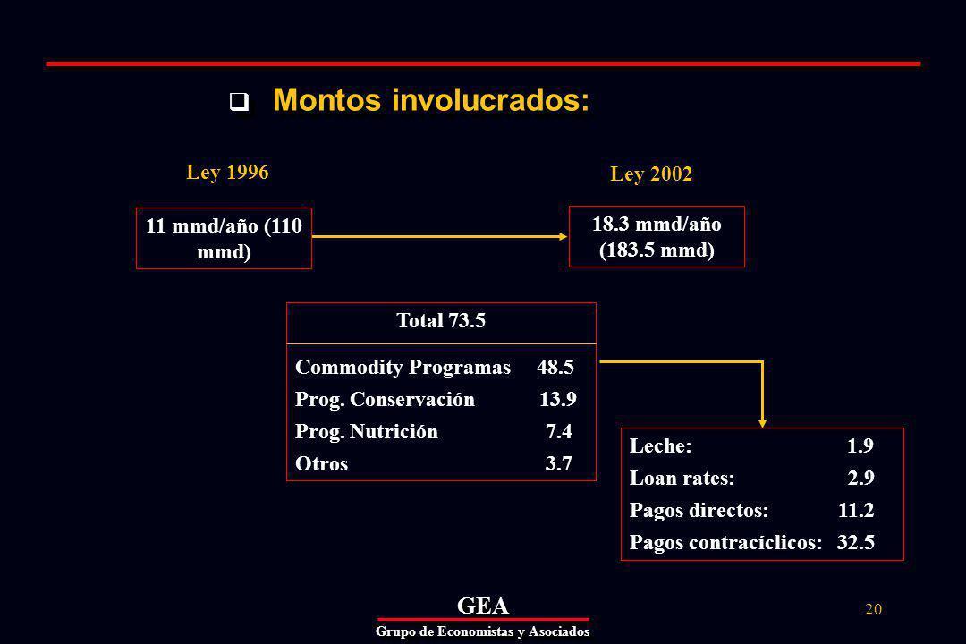 GEAGEA Grupo de Economistas y Asociados 20 Montos involucrados: 18.3 mmd/año (183.5 mmd) Total 73.5 Commodity Programas 48.5 Prog.