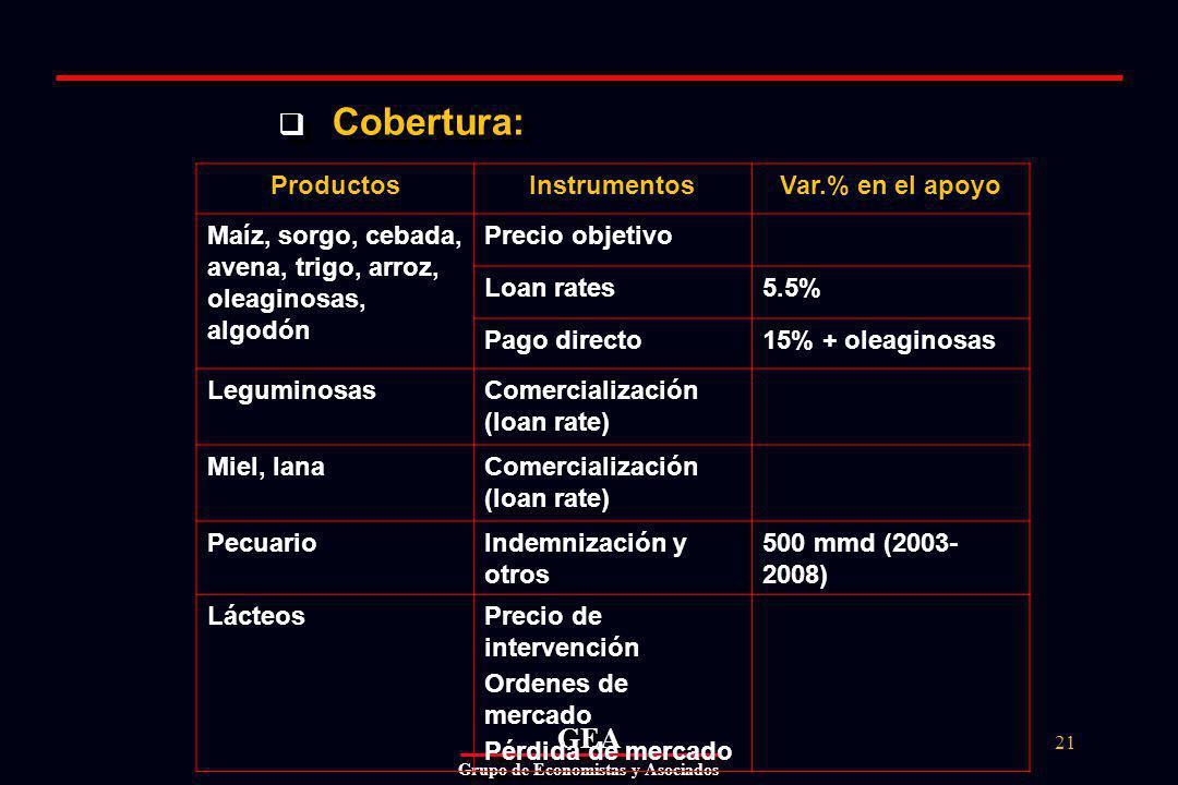GEAGEA Grupo de Economistas y Asociados 21 Cobertura: ProductosInstrumentosVar.% en el apoyo Maíz, sorgo, cebada, avena, trigo, arroz, oleaginosas, algodón Precio objetivo Loan rates5.5% Pago directo15% + oleaginosas LeguminosasComercialización (loan rate) Miel, lanaComercialización (loan rate) PecuarioIndemnización y otros 500 mmd (2003- 2008) LácteosPrecio de intervención Ordenes de mercado Pérdida de mercado